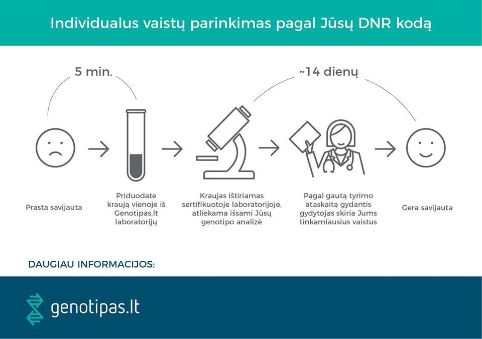 Genotipas, UAB